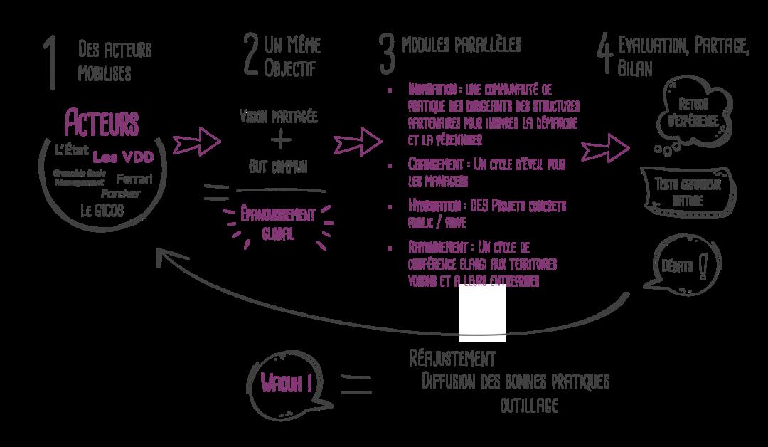 Cycle de vie du projet LIBERTE