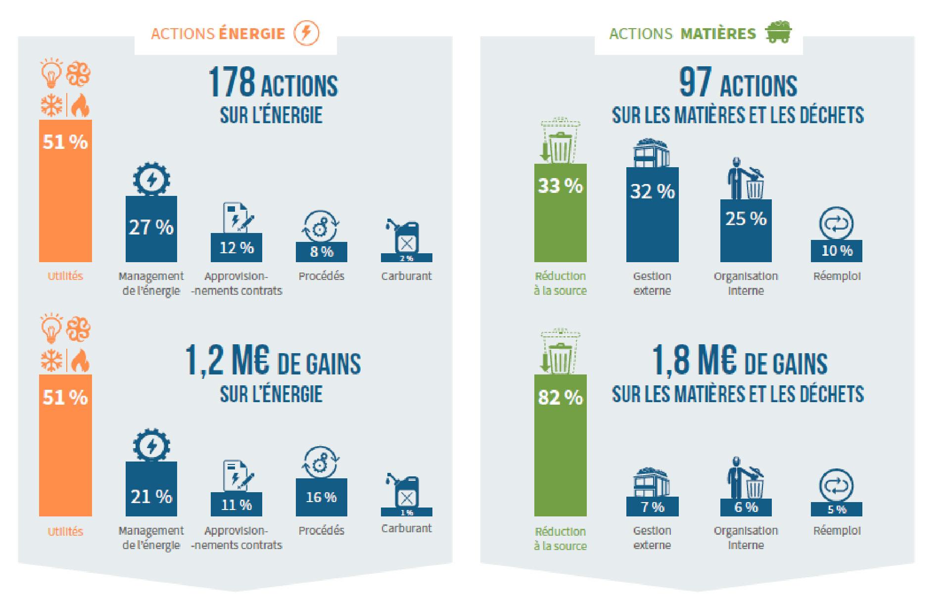 Infographie ADEME sur les résultats de l'opération